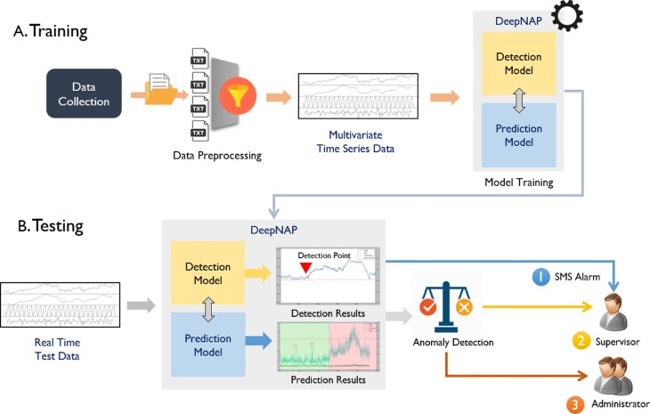 DeepNAP: Deep neural anomaly pre-detection in a
