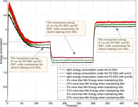 Design of optimal lighting control strategy based on multi