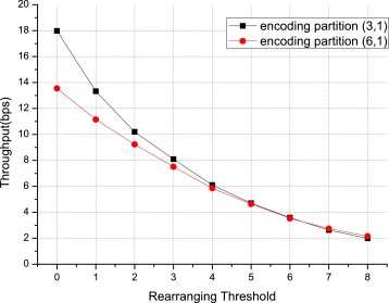 A payload-dependent packet rearranging covert channel for