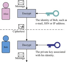 Efficient biometric identity-based encryption - ScienceDirect