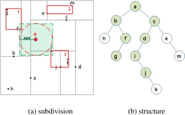 Fast neighbor search by using revised k-d tree - ScienceDirect