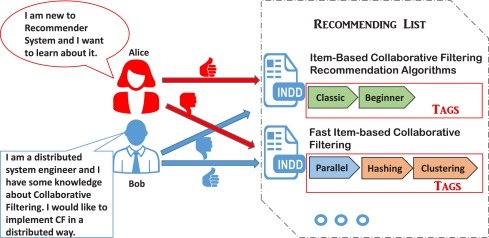 EXPLORE: EXPLainable item-tag CO-REcommendation - ScienceDirect