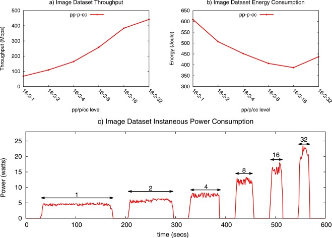 Energy-aware data throughput optimization for next