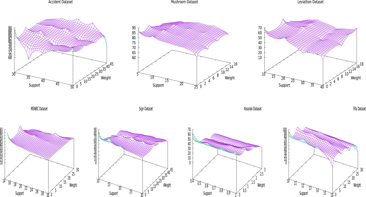 Mining weighted frequent sequences in uncertain databases