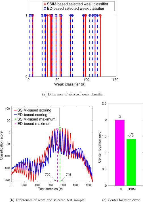 Visual tracking with online structural similarity-based