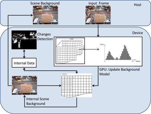 A novel GPU-aware Histogram-based algorithm for supporting moving
