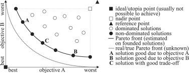 Meta-optimization of multi-objective population-based