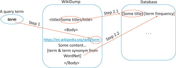 A new approach for query expansion using Wikipedia and WordNet