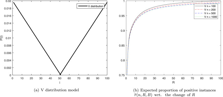 Cost-sensitive active learning through statistical methods