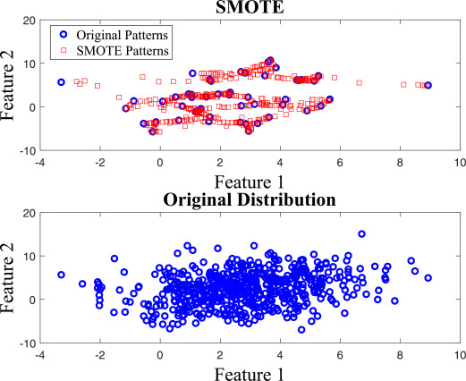 A Comprehensive Analysis of Synthetic Minority Oversampling