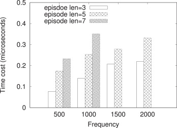 Counting the frequency of time-constrained serial episodes