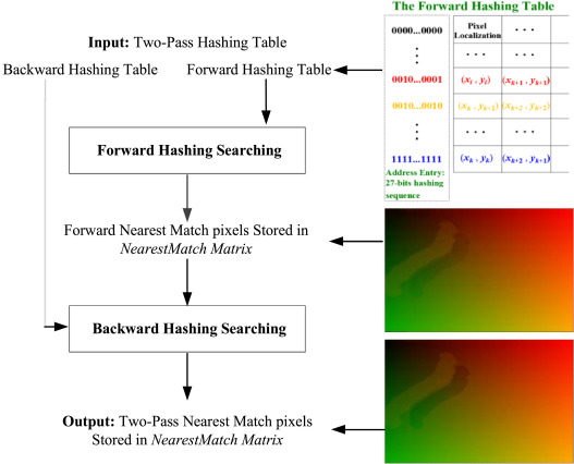Two Pass Hashing Feature Representation And Searching Method For