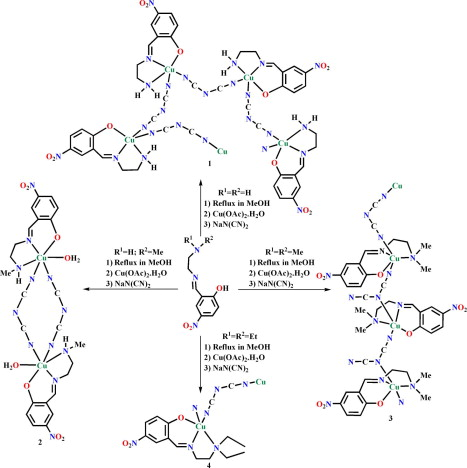 Synthesis And Characterization Of Four Dicyanamide Bridged Copperii