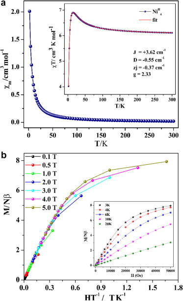 Tuning Nuclearity Of Clusters By Positional Change Of Functional