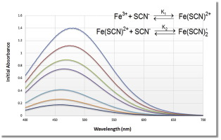 A new approach to the equilibrium study of iron(III