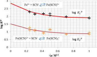 The Thermodynamic Formation Constants For Ironiii Thiocyanate