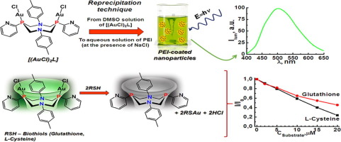 Synthesis of Au(I) complex-based aqueous colloids for