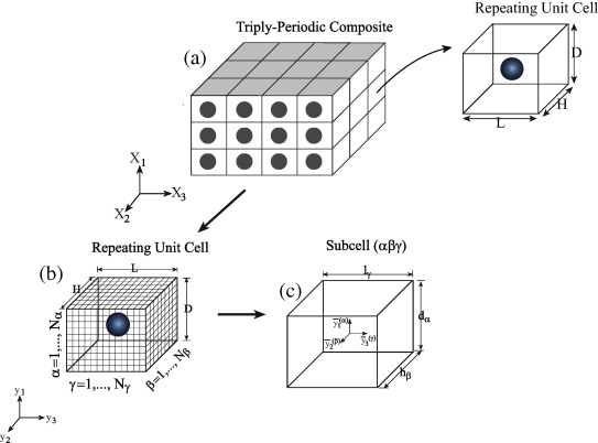 Macroscopic behavior prediction of multiferroic composites