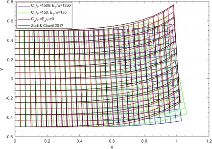 Gradient elasticity theory for fiber composites with fibers