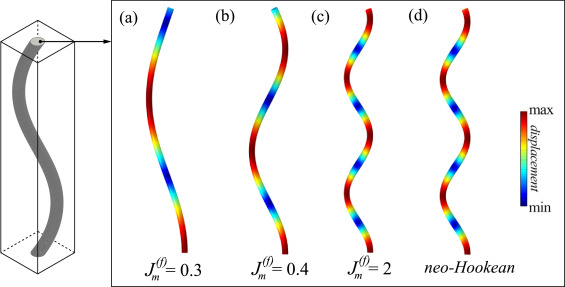 Variation in buckling patterns with fiber phase locking parameter