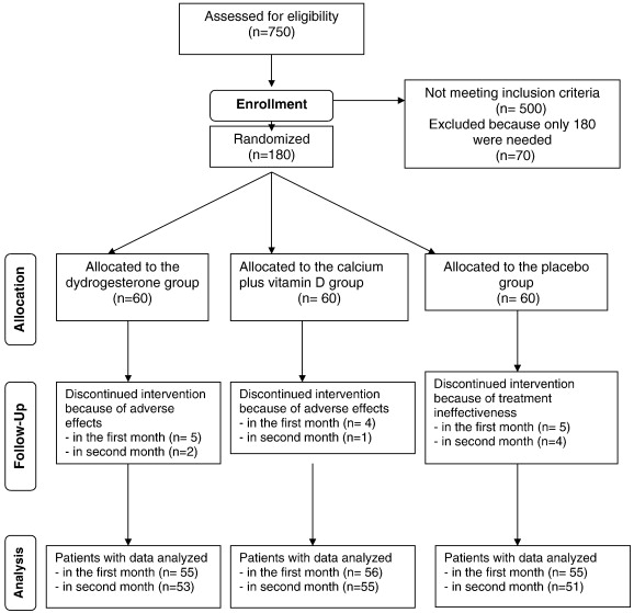 effect of treatment with dydrogesterone or calcium plus vitamin d on