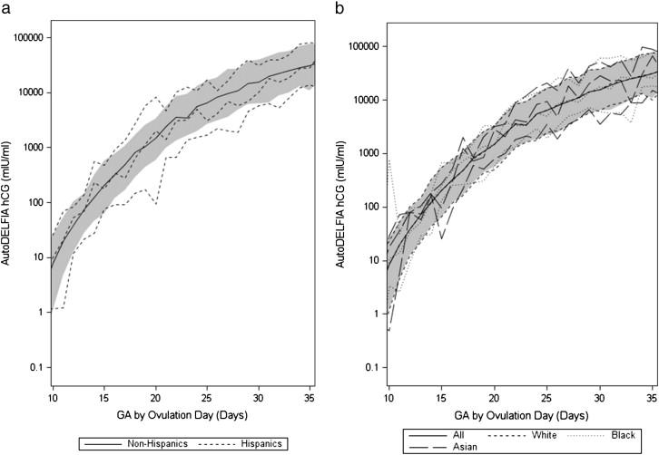 Human chorionic gonadotropin as a measure of pregnancy