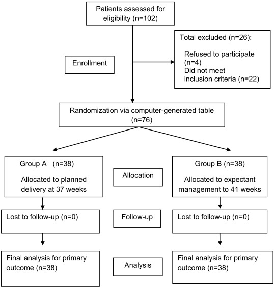 Pregnancy outcomes of expectant management of stable mild to