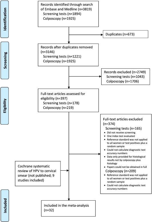 Systematic reviews and meta-analyses of the accuracy of HPV tests ...
