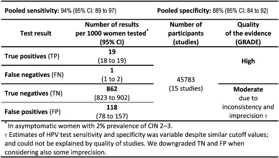 Systematic reviews and meta-analyses of the accuracy of HPV tests