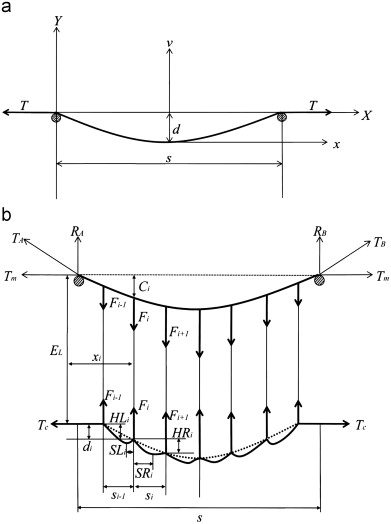 1 s2.0 S0020740310000998 gr3 influence of contact wire pre sag on the dynamics of pantograph Simple Free Body Diagram at beritabola.co