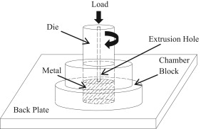Investigation of material flow during friction extrusion