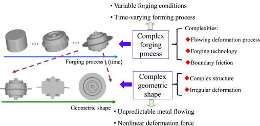 complex forging process