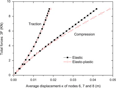 Geometrically nonlinear elasto-plastic analysis of clustered