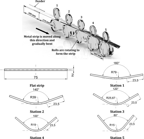 The Influence Of Residual Stress On A Roll Forming Process Sciencedirect