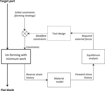 Automatic Design Of Sheet Metal Forming Processes By Un Forming Sciencedirect