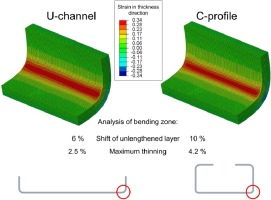 Experimental and numerical investigation of the bending zone
