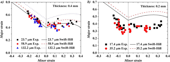 Forming Limit Of Sheet Metals In Mesoscale Plastic Forming By Using Classy Section 174 Patterns Of Evolution