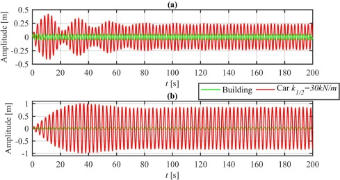 Modelling and simulation of a stationary high-rise elevator