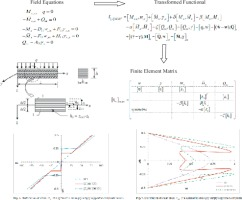 Static analysis of laminated composite beams based on higher-order