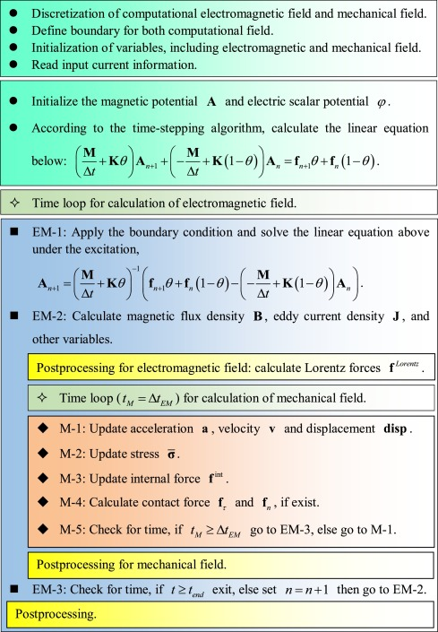 Multi-physics analysis of electromagnetic forming process using an