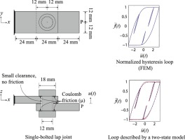 A two-state hysteresis model for bolted joints, with minor