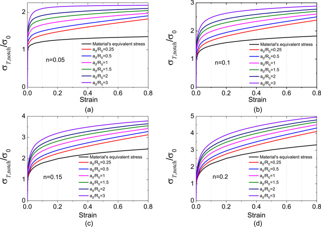 A Method For Determining Materials Equivalent Stress Strain Curve