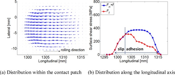 Numerical study of wheel-rail impact contact solutions at an