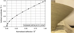 Mechanical performance of wall structures in 3D printing
