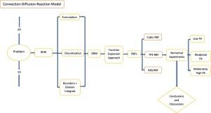 The dual reciprocity boundary element formulation for