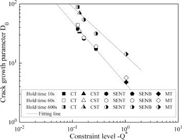 Characterization crack growth behavior in creep-fatigue loading