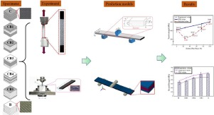 Mechanical properties of hybrid composites reinforced by