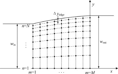 A real-time quasi-3D metal flow model for hot strip rolling