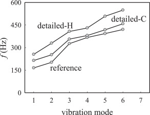 Design and numerical evaluation of recycled-carbon-fiber