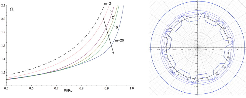 Growth Instabilities And Folding In Tubular Organs A Variational